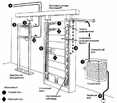 Общая схема оптического распределительного узла кабельного телевидения.